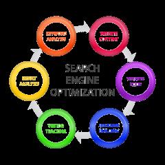 Search Engine Optimization SEO campaign for e-Commerce Website